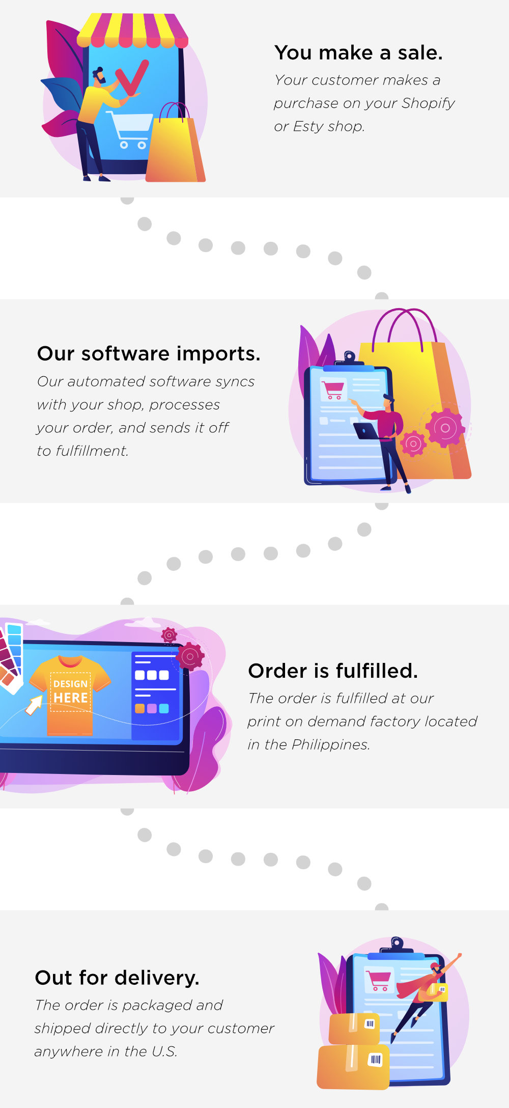 Shopify and Etsy + Print on Demand Integration