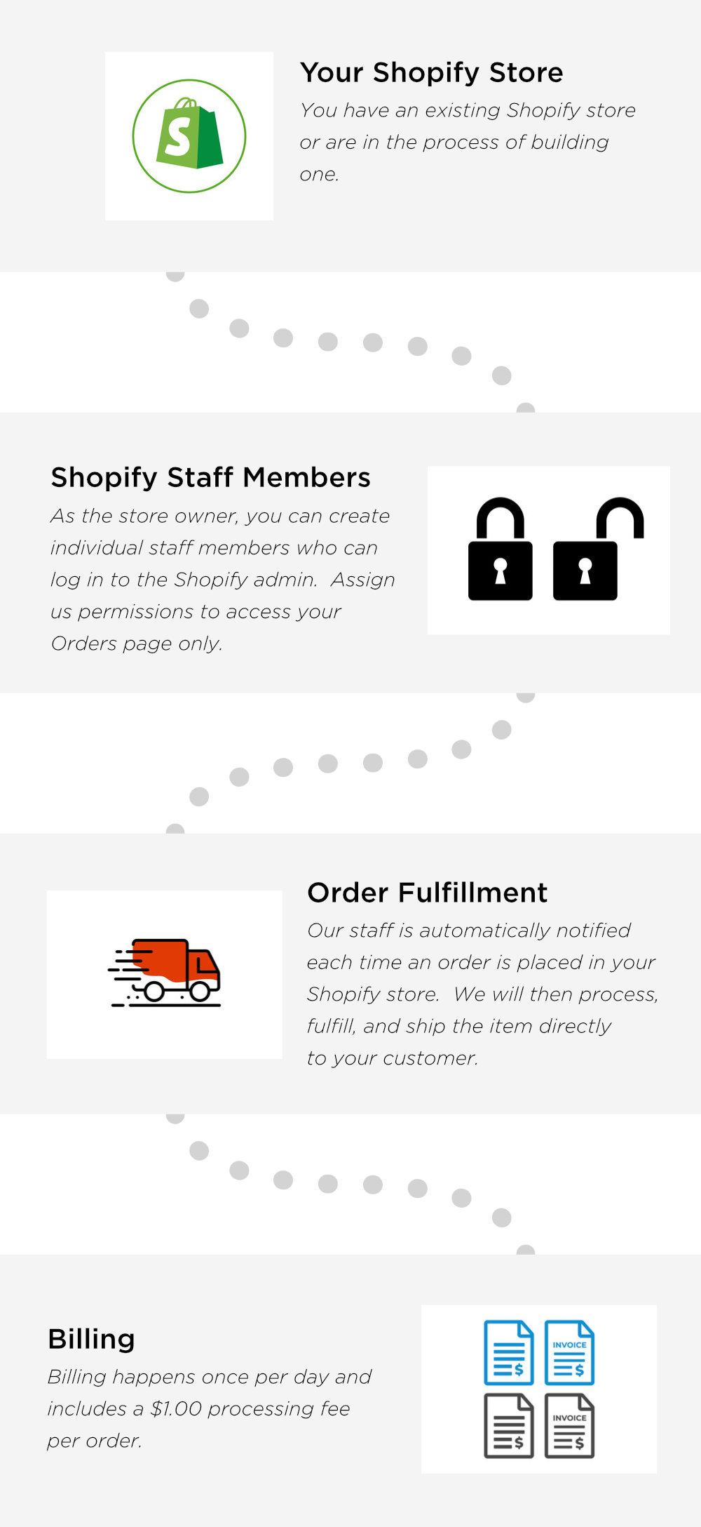 Shopify + Merchiful Integration